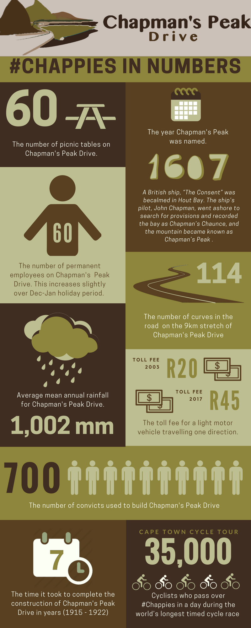 Chappies in numbers 1
